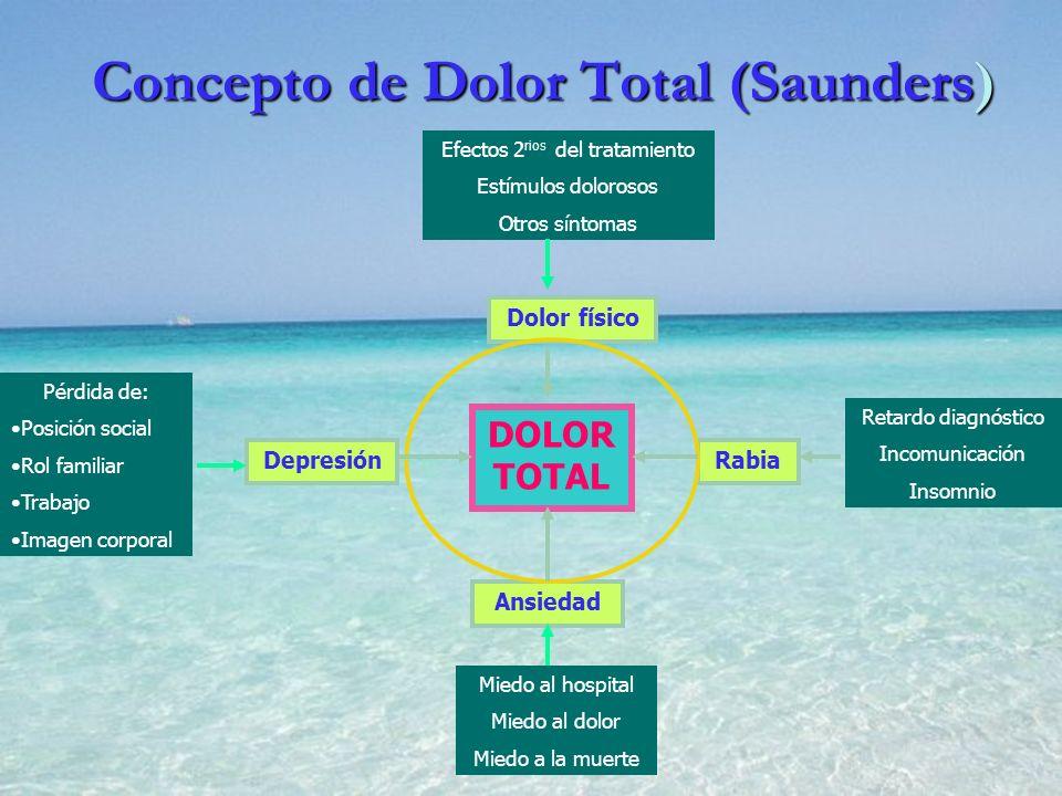 Concepto de Dolor Total (Saunders) Efectos 2 rios del tratamiento Estímulos dolorosos Otros síntomas Pérdida de: Posición social Rol familiar Trabajo