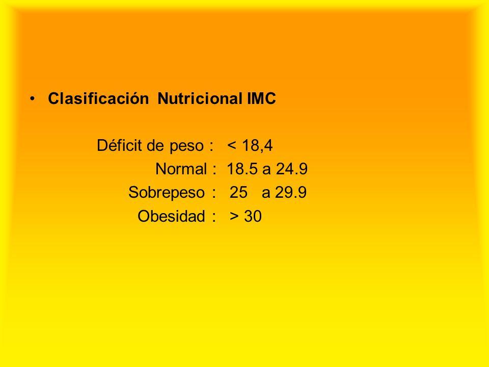 Clasificación Nutricional IMC Déficit de peso : < 18,4 Normal : 18.5 a 24.9 Sobrepeso : 25 a 29.9 Obesidad : > 30