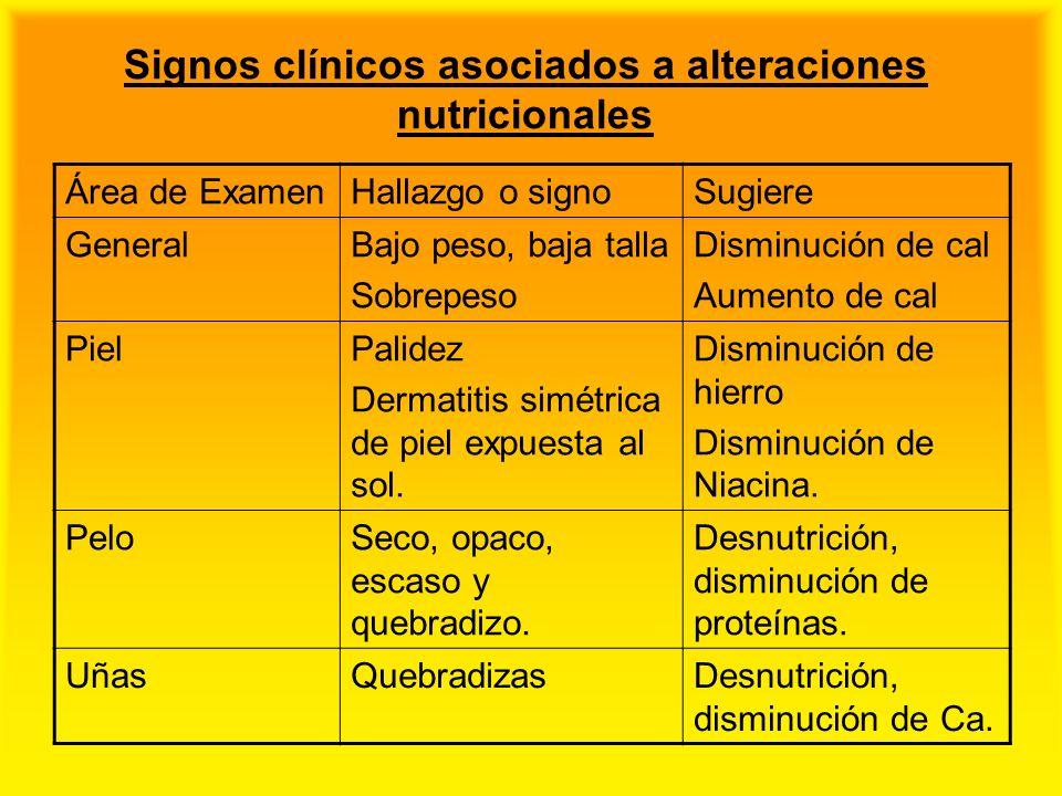 Signos clínicos asociados a alteraciones nutricionales Área de ExamenHallazgo o signoSugiere GeneralBajo peso, baja talla Sobrepeso Disminución de cal