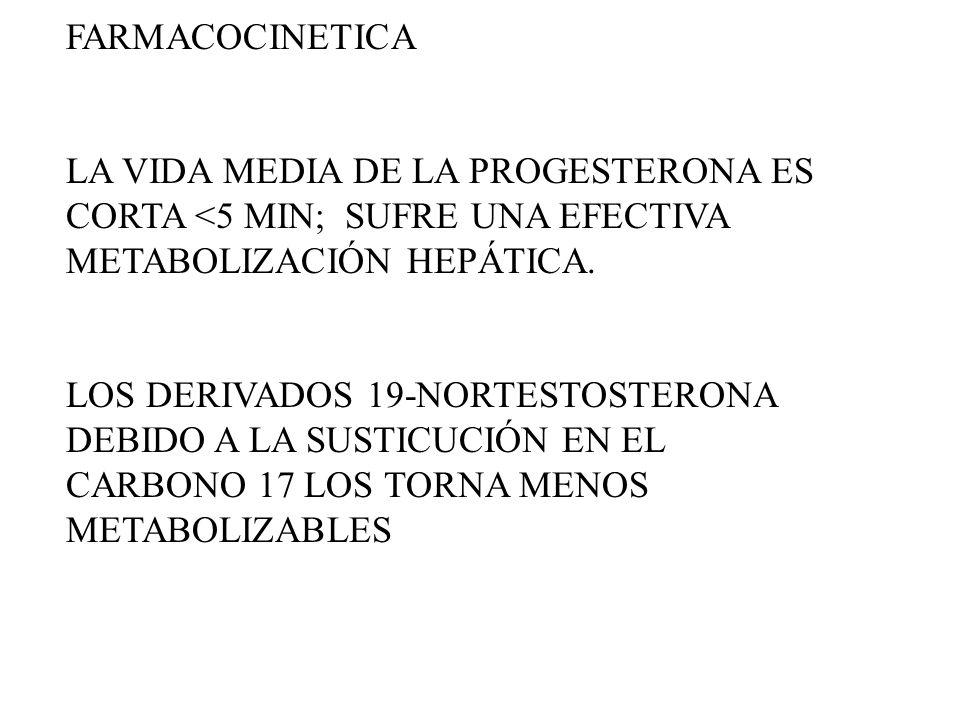 FARMACOCINETICA LA VIDA MEDIA DE LA PROGESTERONA ES CORTA <5 MIN; SUFRE UNA EFECTIVA METABOLIZACIÓN HEPÁTICA. LOS DERIVADOS 19-NORTESTOSTERONA DEBIDO