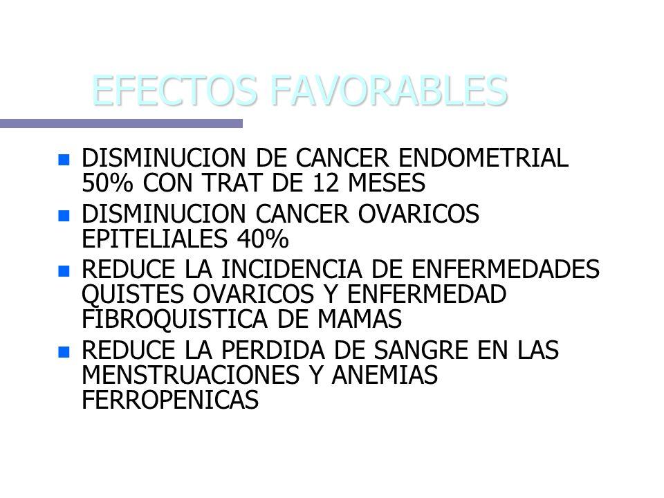 EFECTOS FAVORABLES n n DISMINUCION DE CANCER ENDOMETRIAL 50% CON TRAT DE 12 MESES n n DISMINUCION CANCER OVARICOS EPITELIALES 40% n n REDUCE LA INCIDE