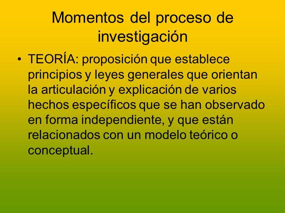 Momentos del proceso de investigación TEORÍA: proposición que establece principios y leyes generales que orientan la articulación y explicación de var