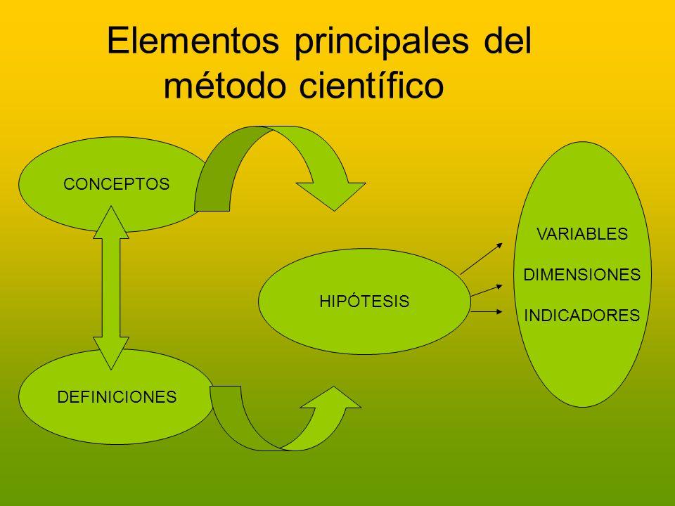 Elementos principales del método científico CONCEPTOS DEFINICIONES HIPÓTESIS VARIABLES DIMENSIONES INDICADORES