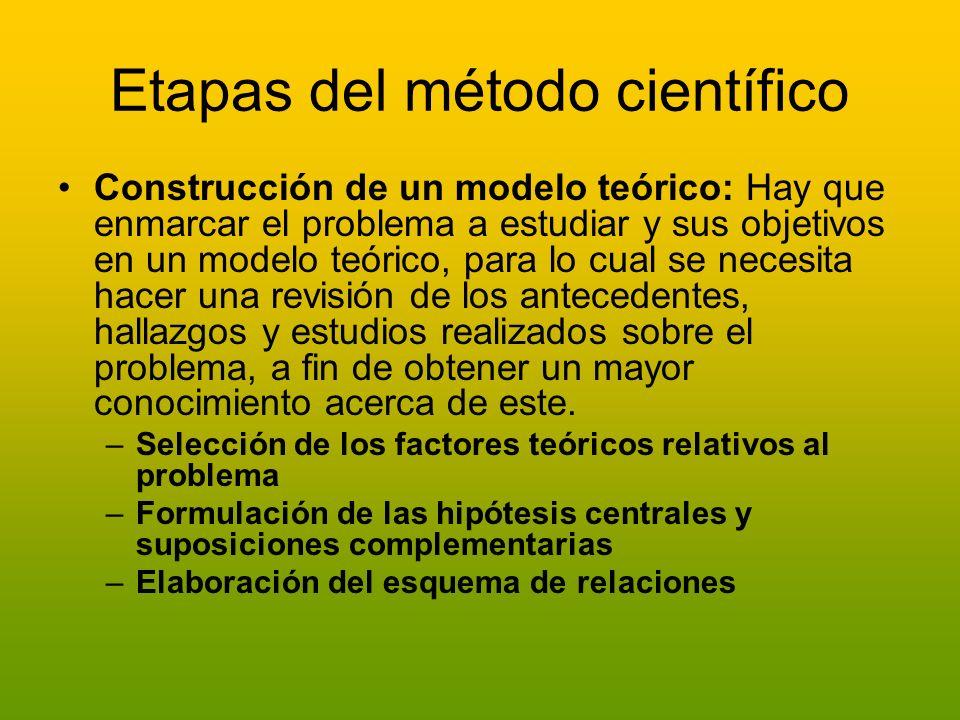 Etapas del método científico Construcción de un modelo teórico: Hay que enmarcar el problema a estudiar y sus objetivos en un modelo teórico, para lo