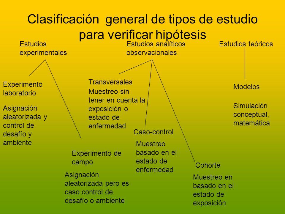 Clasificación general de tipos de estudio para verificar hipótesis Estudios experimentales Experimento laboratorio Experimento de campo Asignación ale