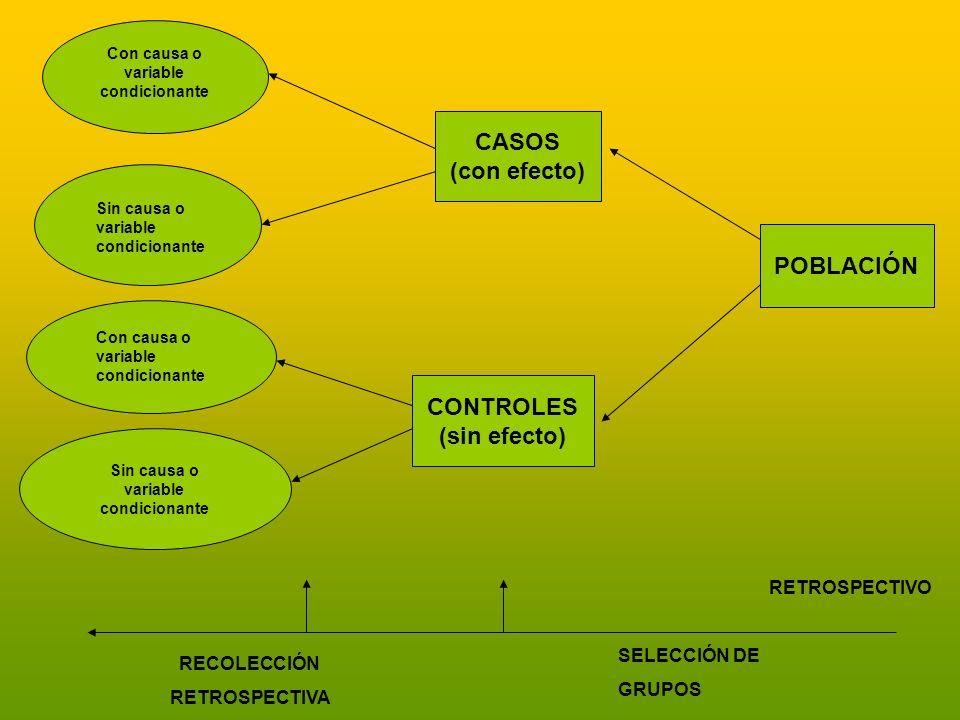 Con causa o variable condicionante Sin causa o variable condicionante CASOS (con efecto) CONTROLES (sin efecto) POBLACIÓN RECOLECCIÓN RETROSPECTIVA SE