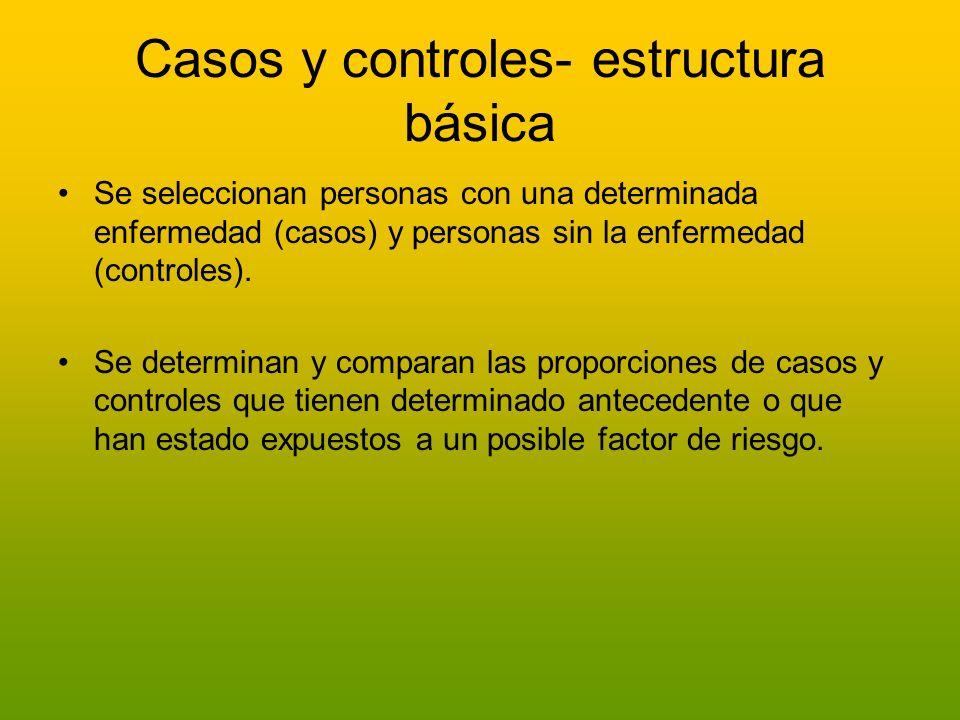 Casos y controles- estructura básica Se seleccionan personas con una determinada enfermedad (casos) y personas sin la enfermedad (controles). Se deter