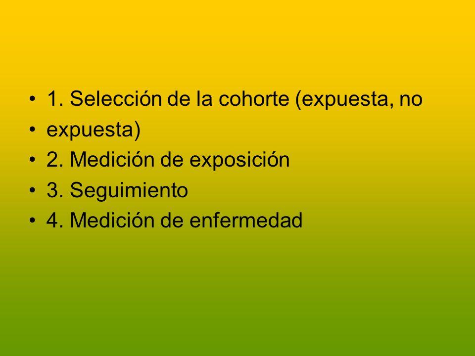 1. Selección de la cohorte (expuesta, no expuesta) 2. Medición de exposición 3. Seguimiento 4. Medición de enfermedad