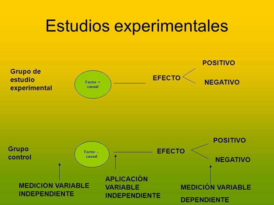 Estudios experimentales Factor + causal Factor – causal EFECTO POSITIVO NEGATIVO POSITIVO NEGATIVO MEDICIÓN VARIABLE DEPENDIENTE APLICACIÓN VARIABLE I