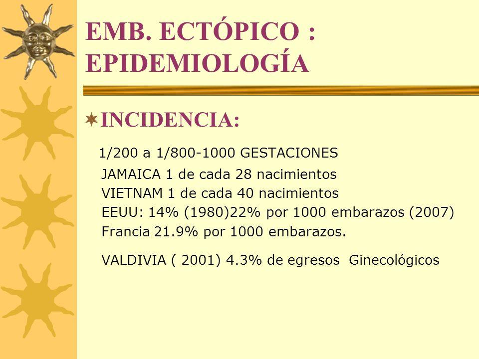 EMB. ECTÓPICO : EPIDEMIOLOGÍA INCIDENCIA: 1/200 a 1/800-1000 GESTACIONES JAMAICA 1 de cada 28 nacimientos VIETNAM 1 de cada 40 nacimientos EEUU: 14% (
