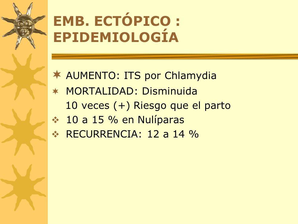 EMB. ECTÓPICO : EPIDEMIOLOGÍA AUMENTO: ITS por Chlamydia MORTALIDAD: Disminuida 10 veces (+) Riesgo que el parto 10 a 15 % en Nulíparas RECURRENCIA: 1