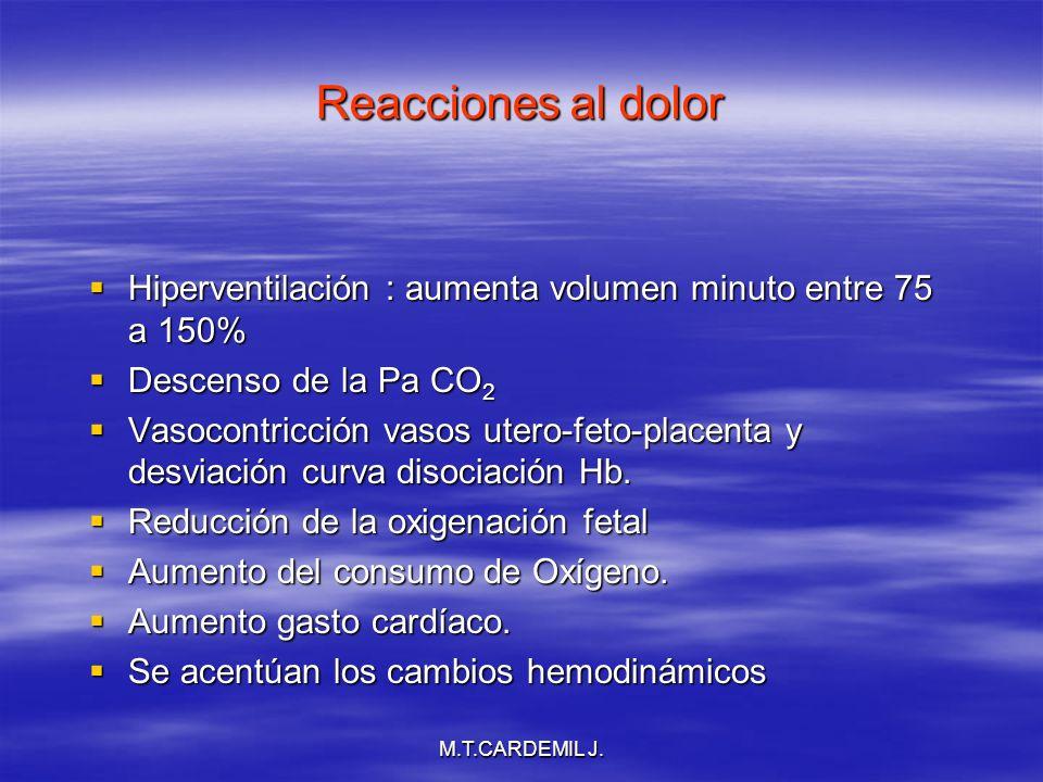 M.T.CARDEMIL J. Reacciones al dolor Hiperventilación : aumenta volumen minuto entre 75 a 150% Hiperventilación : aumenta volumen minuto entre 75 a 150