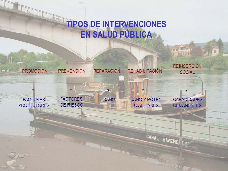 TIPOS DE INTERVENCIONES EN SALUD PÚBLICA PROMOCION FACTORES PROTECTORES PREVENCIÓN FACTORES DE RIESGO REPARACIÓN DAÑO REHABILITACIÓN DAÑO Y POTEN- CIALIDADES REINSERCIÓN SOCIAL CAPACIDADES REMANENTES