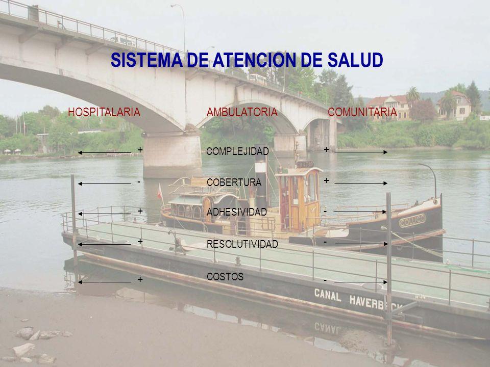 SISTEMA DE ATENCION DE SALUD AMBULATORIA COMPLEJIDAD COBERTURA ADHESIVIDAD RESOLUTIVIDAD COSTOS + HOSPITALARIA + - + + - COMUNITARIA + + - -