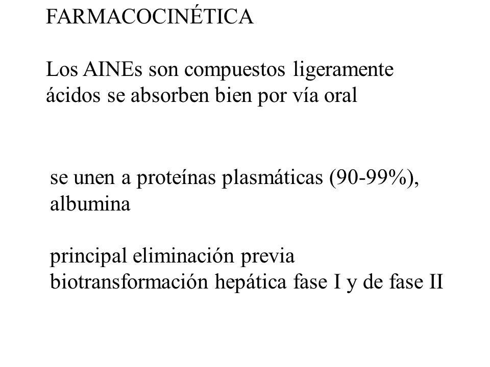 FARMACOCINÉTICA Los AINEs son compuestos ligeramente ácidos se absorben bien por vía oral se unen a proteínas plasmáticas (90-99%), albumina principal eliminación previa biotransformación hepática fase I y de fase II