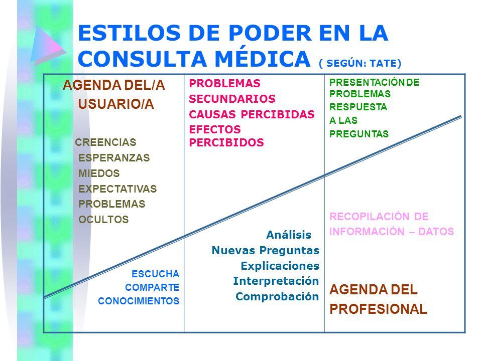 ESTILOS DE PODER EN LA CONSULTA MÉDICA ( SEGÚN: TATE) AGENDA DEL/A USUARIO/A CREENCIAS ESPERANZAS MIEDOS EXPECTATIVAS PROBLEMAS OCULTOS ESCUCHA COMPAR