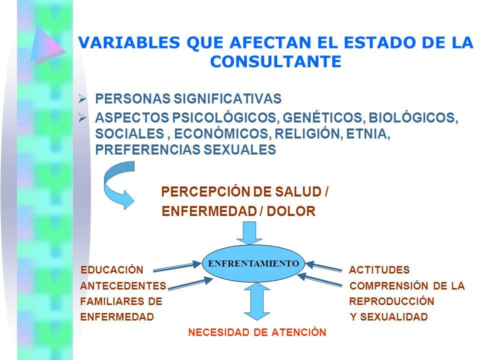 VARIABLES QUE AFECTAN EL ESTADO DE LA CONSULTANTE PERSONAS SIGNIFICATIVAS ASPECTOS PSICOLÓGICOS, GENÉTICOS, BIOLÓGICOS, SOCIALES, ECONÓMICOS, RELIGIÓN