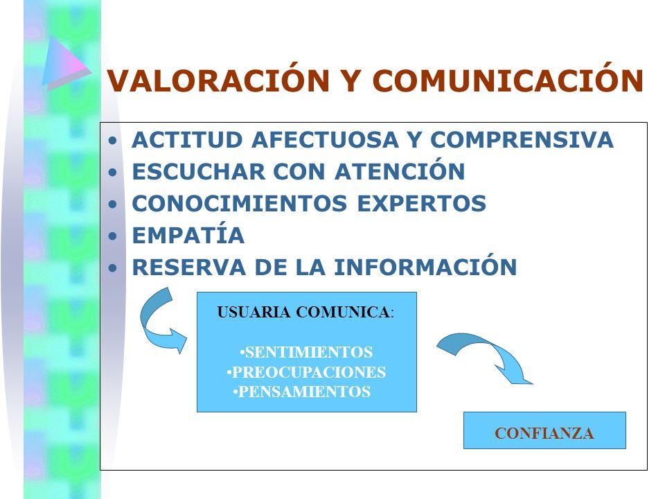 VALORACIÓN Y COMUNICACIÓN ACTITUD AFECTUOSA Y COMPRENSIVA ESCUCHAR CON ATENCIÓN CONOCIMIENTOS EXPERTOS EMPATÍA RESERVA DE LA INFORMACIÓN USUARIA COMUN