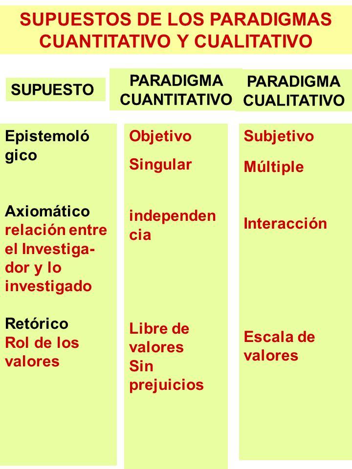 SUPUESTOS DE LOS PARADIGMAS CUANTITATIVO Y CUALITATIVO SUPUESTO PARADIGMA CUANTITATIVO PARADIGMA CUALITATIVO Epistemoló gico Axiomático relación entre