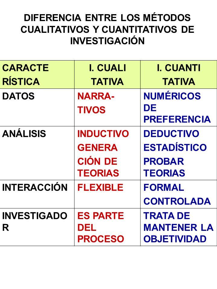 DIFERENCIA ENTRE LOS MÉTODOS CUALITATIVOS Y CUANTITATIVOS DE INVESTIGACIÓN CARACTE RÍSTICA I. CUALI TATIVA I. CUANTI TATIVA DATOSNARRA- TIVOS NUMÉRICO