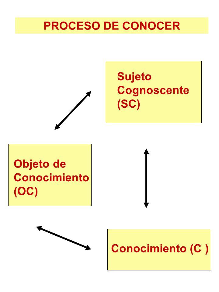 PROCESO DE CONOCER Sujeto Cognoscente (SC) Objeto de Conocimiento (OC) Conocimiento (C )