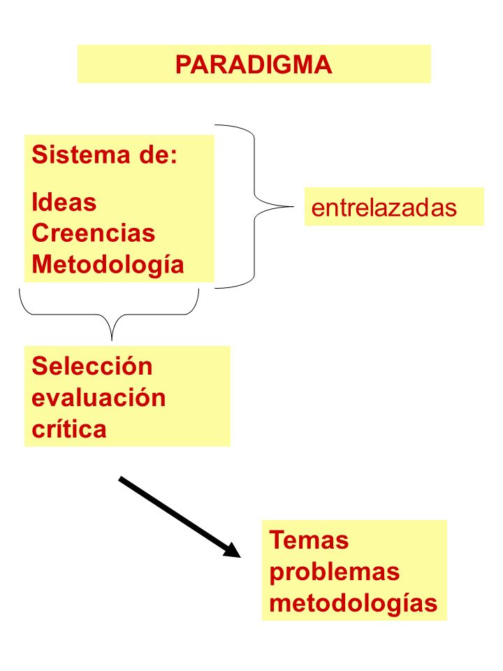 PARADIGMA Sistema de: Ideas Creencias Metodología entrelazadas Selección evaluación crítica Temas problemas metodologías