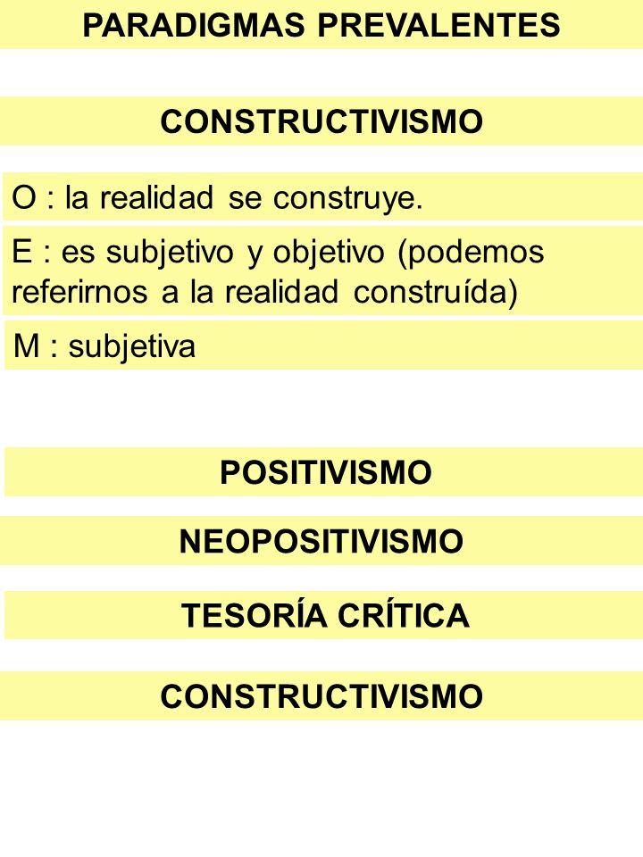 PARADIGMAS PREVALENTES CONSTRUCTIVISMO POSITIVISMO O : la realidad se construye. E : es subjetivo y objetivo (podemos referirnos a la realidad constru