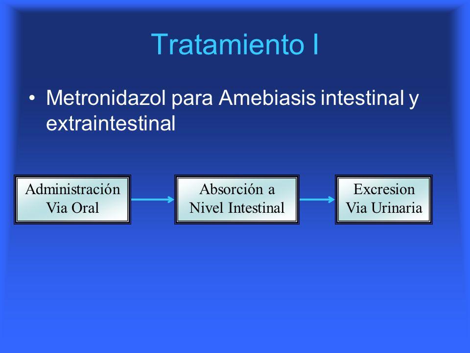 Tratamiento I Metronidazol para Amebiasis intestinal y extraintestinal Administración Via Oral Absorción a Nivel Intestinal Excresion Via Urinaria