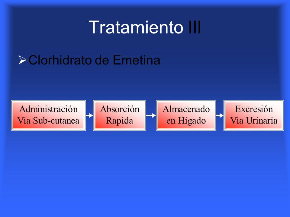 Tratamiento III Clorhidrato de Emetina Administración Via Sub-cutanea Absorción Rapida Excresión Via Urinaria Almacenado en Higado