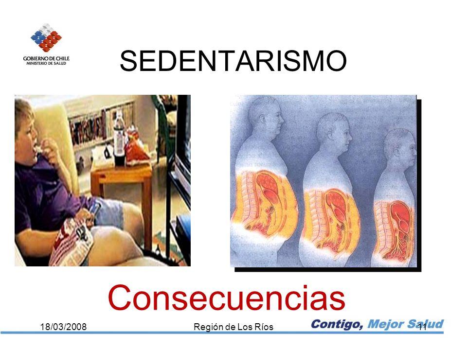 SEDENTARISMO 18/03/2008Región de Los Ríos11 Consecuencias