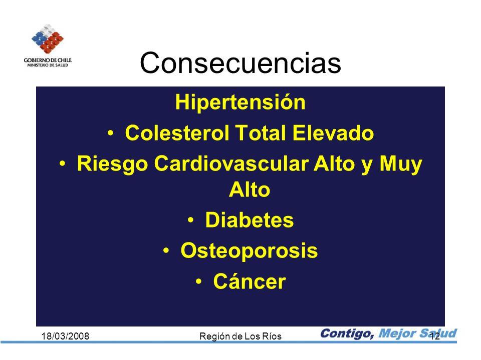 Hipertensión Colesterol Total Elevado Riesgo Cardiovascular Alto y Muy Alto Diabetes Osteoporosis Cáncer 18/03/2008Región de Los Ríos12