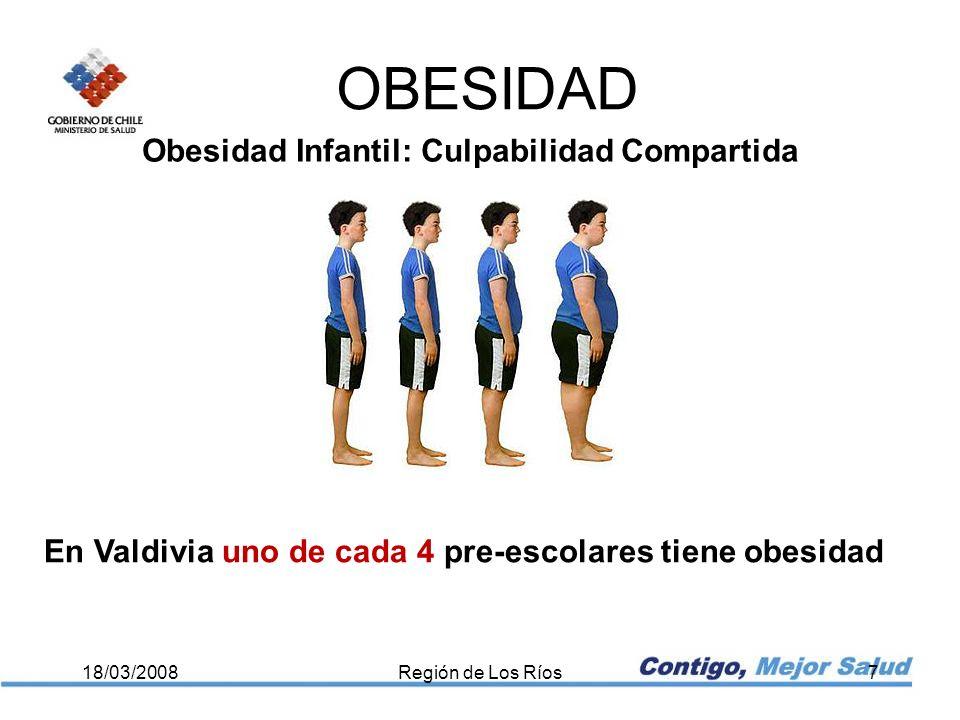 OBESIDAD 18/03/2008Región de Los Ríos7 Obesidad Infantil: Culpabilidad Compartida En Valdivia uno de cada 4 pre-escolares tiene obesidad