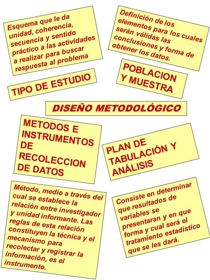 TIPO DE ESTUDIO POBLACION Y MUESTRA METODOS E INSTRUMENTOS DE RECOLECCION DE DATOS PLAN DE TABULACIÓN Y ANÁLISIS