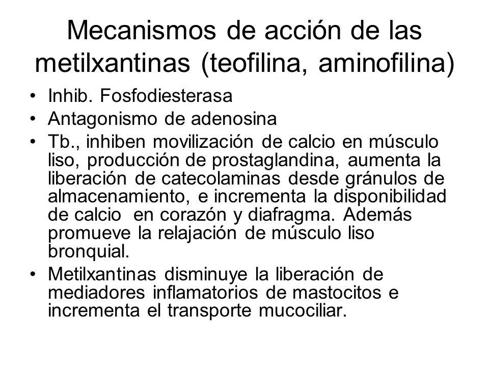 Mecanismos de acción de las metilxantinas (teofilina, aminofilina) Inhib.