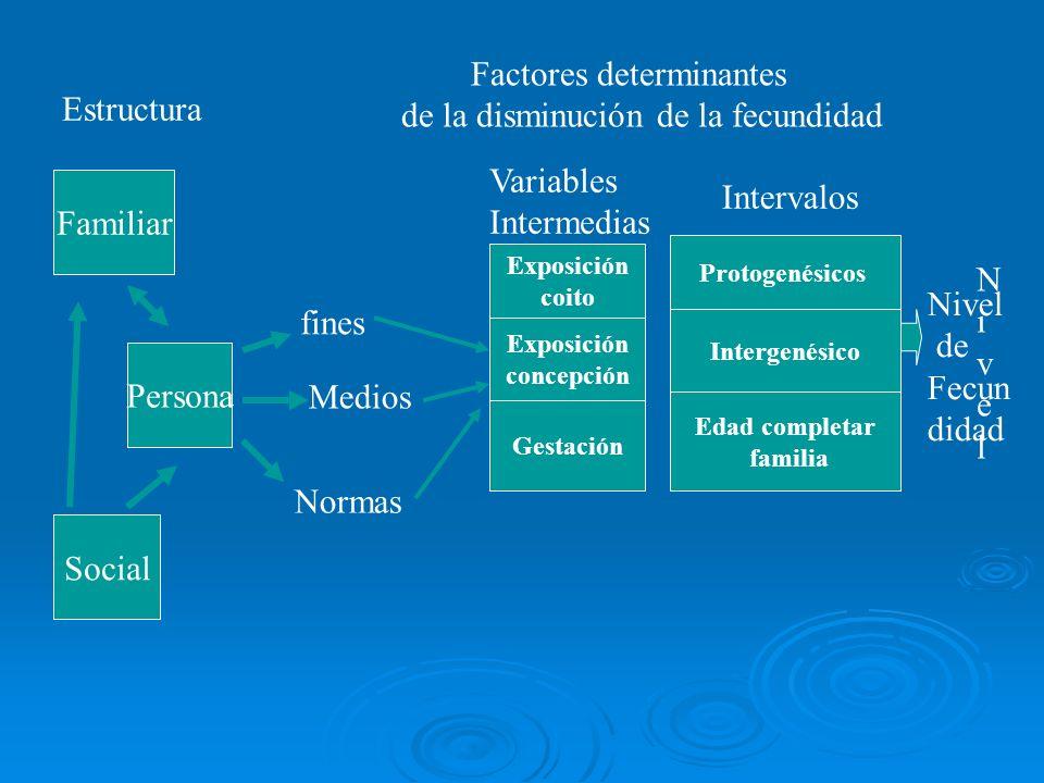 Factores determinantes de la disminución de la fecundidad Familiar Estructura Persona Social Exposición coito Exposición concepción Gestación Protogen
