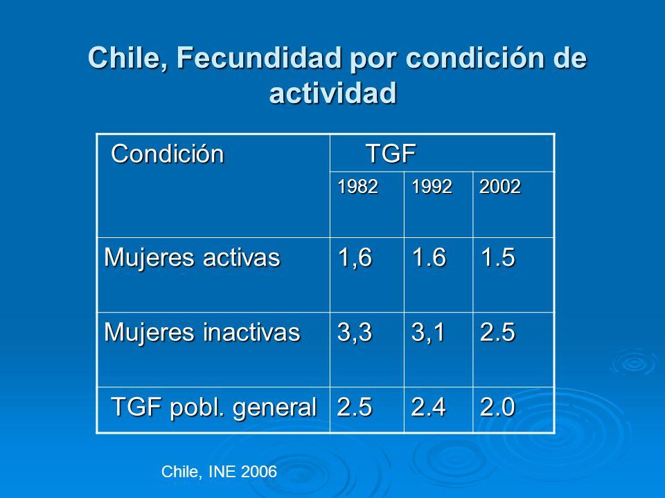 Chile, Fecundidad por condición de actividad Chile, Fecundidad por condición de actividad Condición Condición TGF TGF 198219922002 Mujeres activas 1,6
