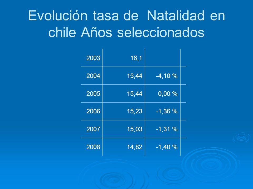 Evolución tasa de Natalidad en chile Años seleccionados 200316,1 200415,44-4,10 % 200515,440,00 % 200615,23-1,36 % 200715,03-1,31 % 200814,82-1,40 %
