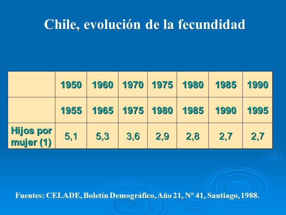 Chile, evolución de la fecundidad 1950196019701975198019851990 1955196519751980198519901995 Hijos por mujer (1) 5,15,33,62,92,82,72,7 Fuentes: CELADE,
