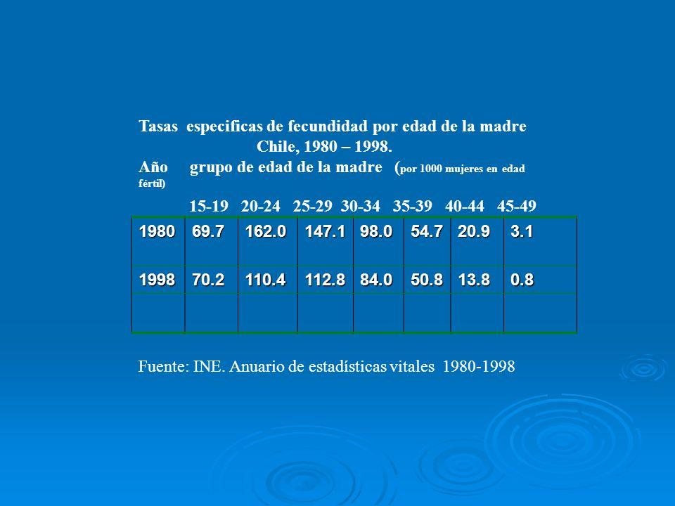 Tasas especificas de fecundidad por edad de la madre Chile, 1980 – 1998. Año grupo de edad de la madre ( por 1000 mujeres en edad fértil) 15-19 20-24
