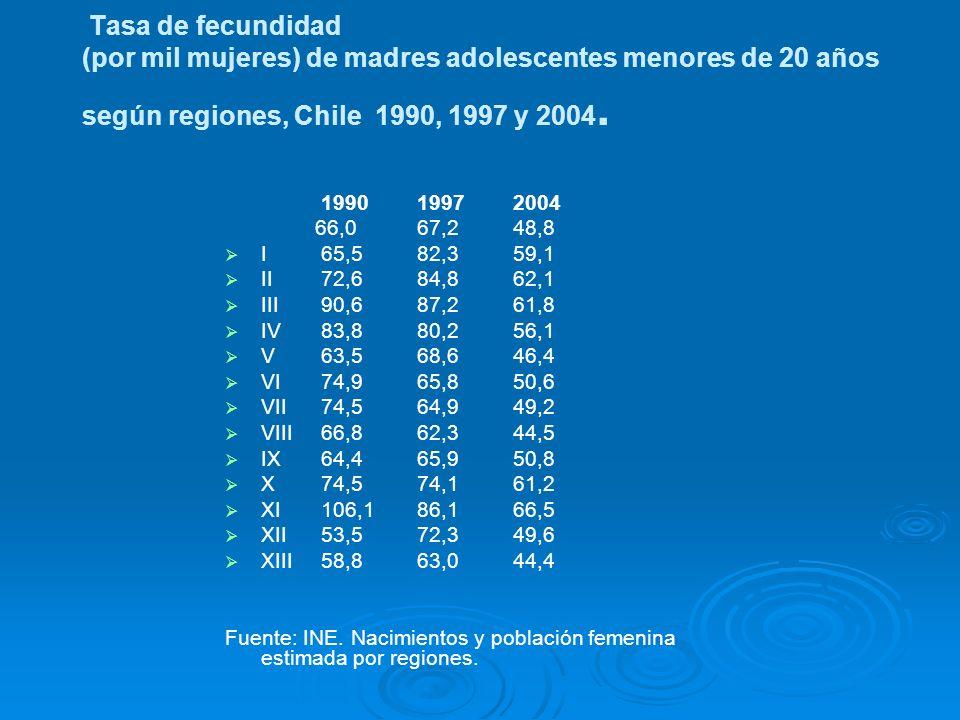 Tasa de fecundidad (por mil mujeres) de madres adolescentes menores de 20 años según regiones, Chile 1990, 1997 y 2004. 199019972004 66,067,248,8 I65,