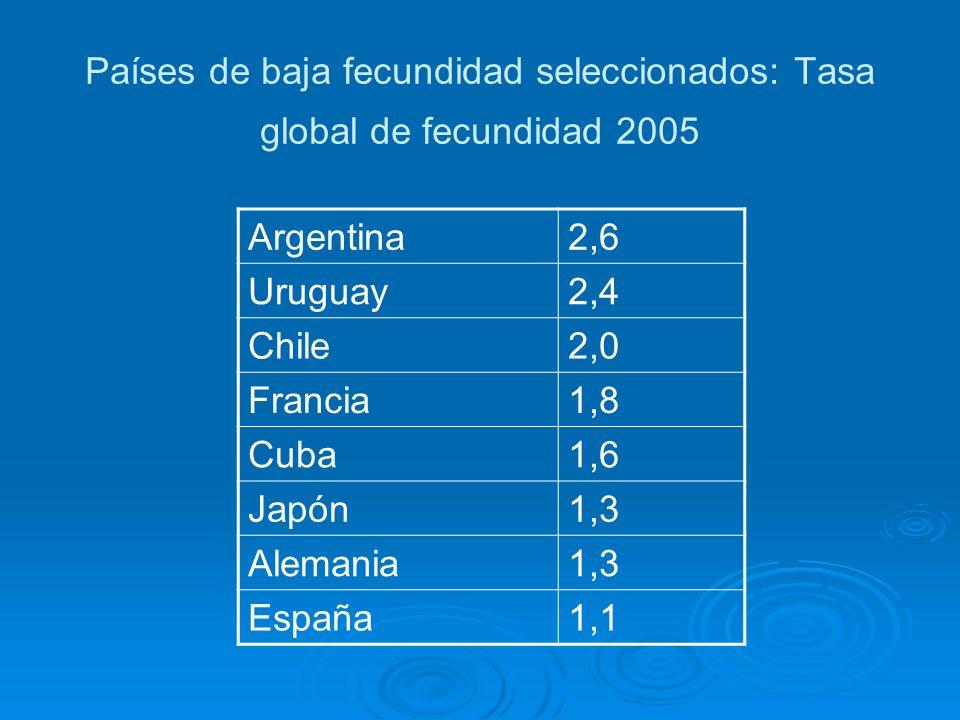 Países de baja fecundidad seleccionados: Tasa global de fecundidad 2005 Argentina2,6 Uruguay2,4 Chile2,0 Francia1,8 Cuba1,6 Japón1,3 Alemania1,3 Españ