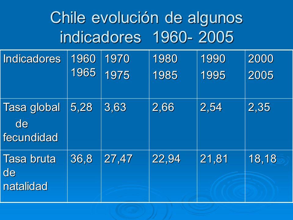 Chile evolución de algunos indicadores 1960- 2005 Indicadores 1960 1965 19701975198019851990199520002005 Tasa global de fecundidad de fecundidad5,283,