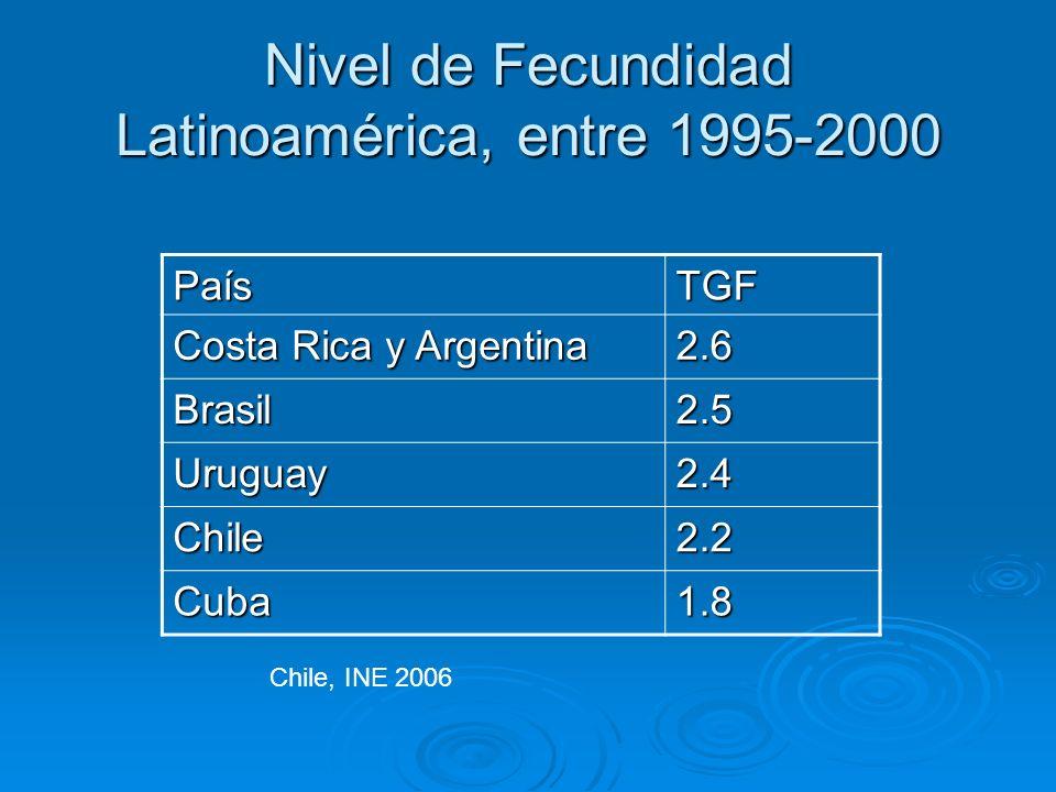 Nivel de Fecundidad Latinoamérica, entre 1995-2000 PaísTGF Costa Rica y Argentina 2.6 Brasil2.5 Uruguay2.4 Chile2.2 Cuba1.8 Chile, INE 2006