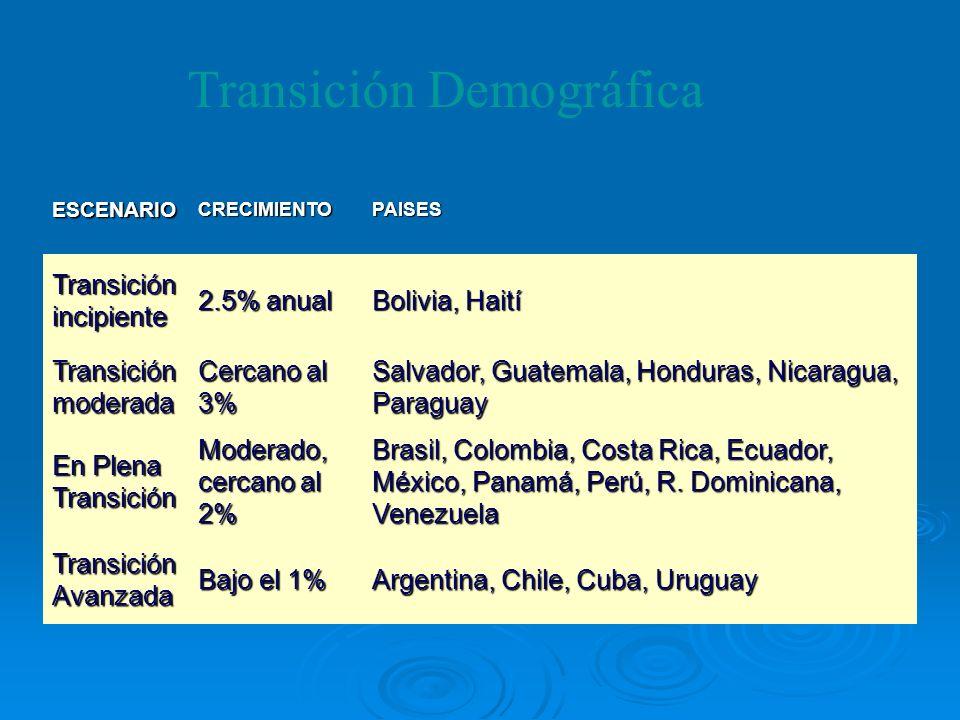 ESCENARIOCRECIMIENTOPAISES Transición incipiente 2.5% anual Bolivia, Haití Transición moderada Cercano al 3% Salvador, Guatemala, Honduras, Nicaragua,