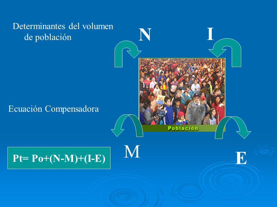 Determinantes del volumen de población N I M E Ecuación Compensadora Pt= Po+(N-M)+(I-E)