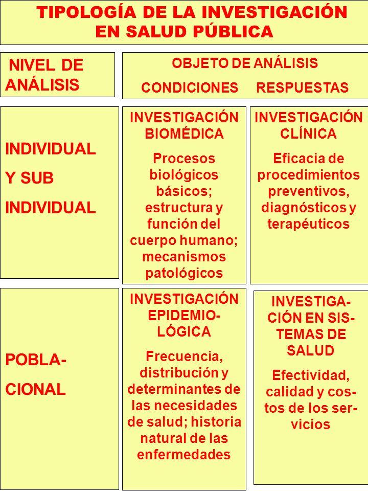 TIPOLOGÍA DE LA INVESTIGACIÓN EN SALUD PÚBLICA NIVEL DE ANÁLISIS INDIVIDUAL Y SUB INDIVIDUAL POBLA- CIONAL OBJETO DE ANÁLISIS CONDICIONES RESPUESTAS I
