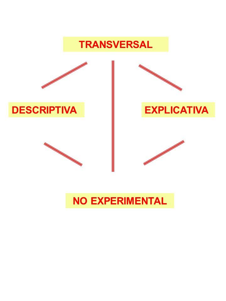 TRANSVERSAL DESCRIPTIVA NO EXPERIMENTAL EXPLICATIVA