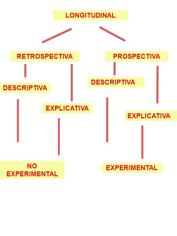 LONGITUDINAL RETROSPECTIVAPROSPECTIVA DESCRIPTIVA EXPLICATIVA NO EXPERIMENTAL DESCRIPTIVA EXPERIMENTAL EXPLICATIVA