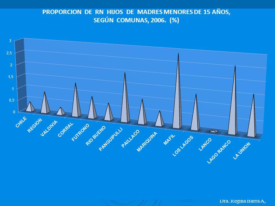 Dra. Regina Barra A, PROPORCION DE RN HIJOS DE MADRES MENORES DE 15 AÑOS, SEGÚN COMUNAS, 2006. (%)