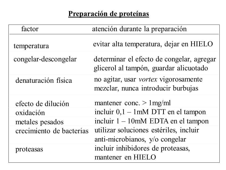 Preparación de proteínas factoratención durante la preparación temperatura evitar alta temperatura, dejar en HIELO congelar-descongelardeterminar el e